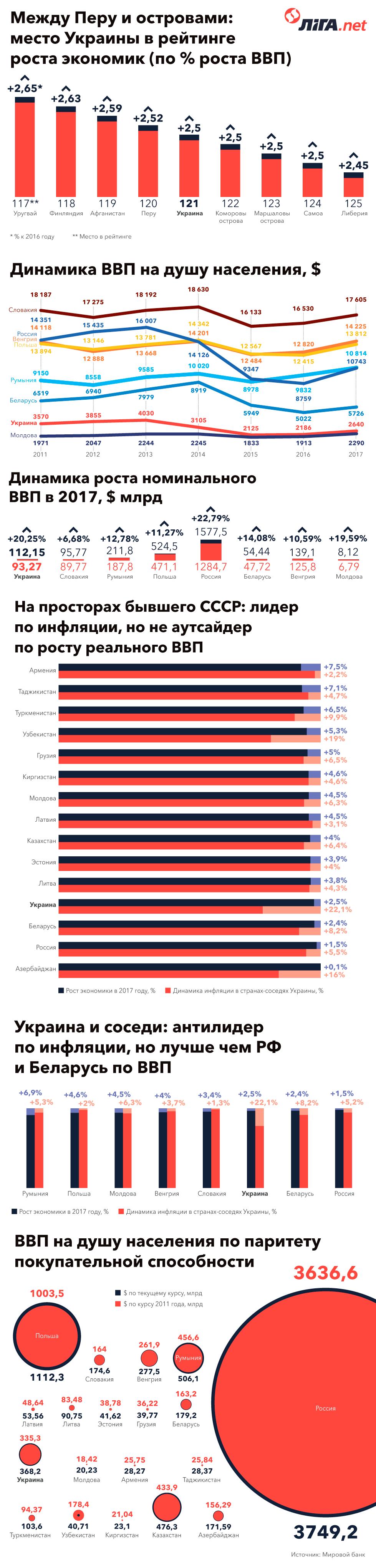 5 фактов об экономике Украины глазами экспертов Всемирного банка