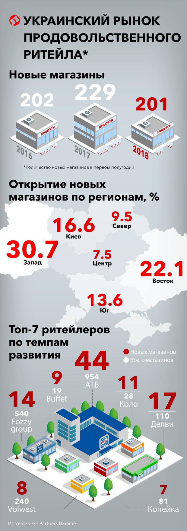 Инфографика: ТОП-7 продуктовых сетей Украины