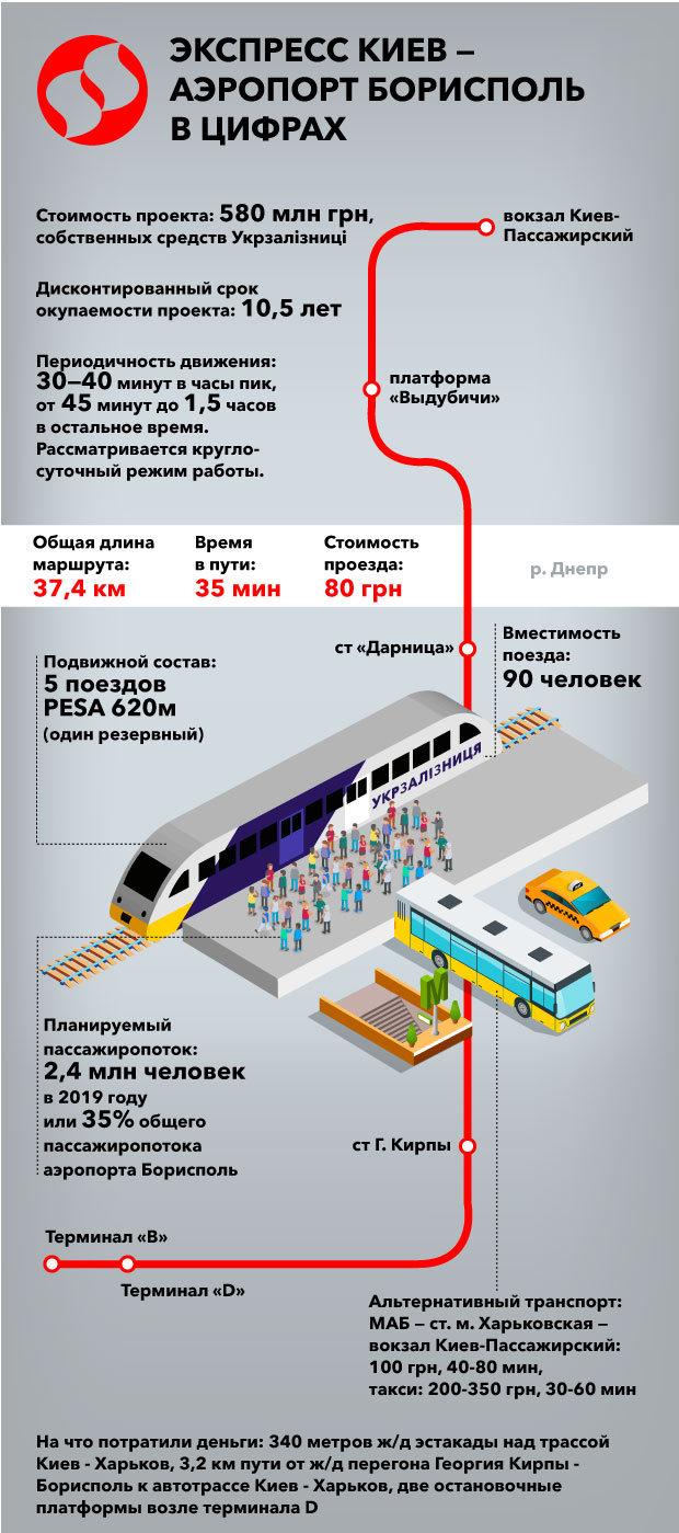 Воздушный экспресс 3.0. Поезд Киев-Борисполь в цифрах