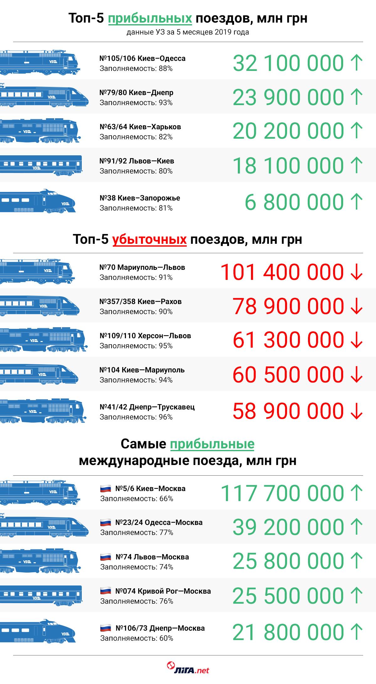 """""""Укрзалізниця"""" шокирует: поезд Москва-Кривой Рог один из самых прибыльных (Фото). Новости Днепра"""