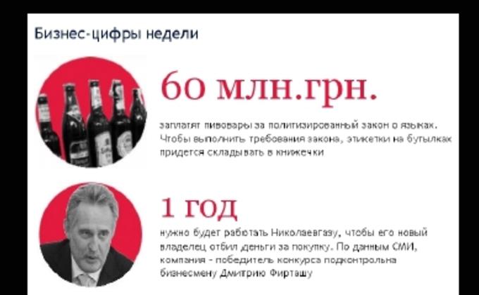 Фальшивые профили в Facebook и украинский Harley-Davidson - бизнес-цифры недели