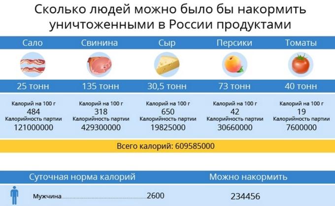 РФ уничтожила 300 тонн продуктов: Сколько человек остались голодными