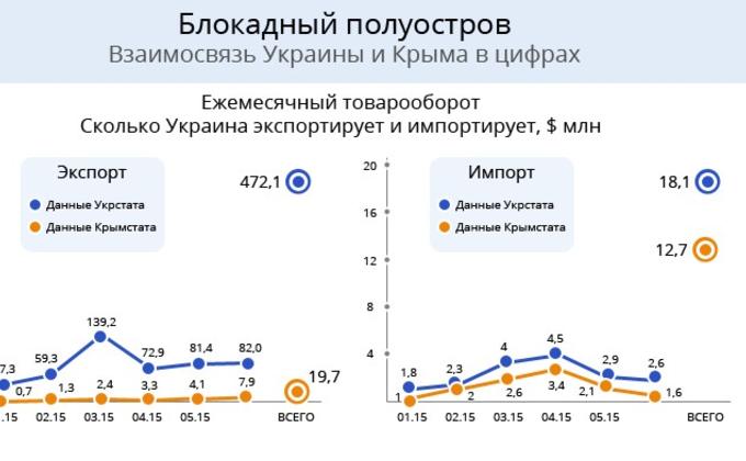 Блокада в цифрах: насколько Крым зависит от украинских товаров