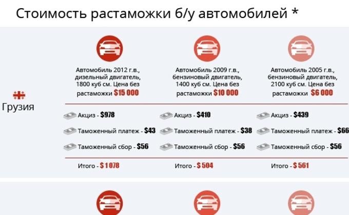 Померялись налогом. Почему в Украине такие дорогие б/у автомобили