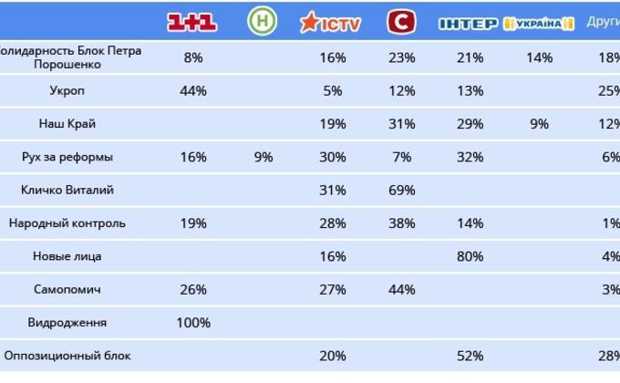Пропаганда на ТВ: каким каналам достались деньги политиков