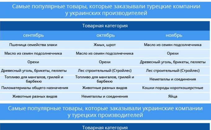 Заказы через сеть: как Украина торгует с Турцией через интернет