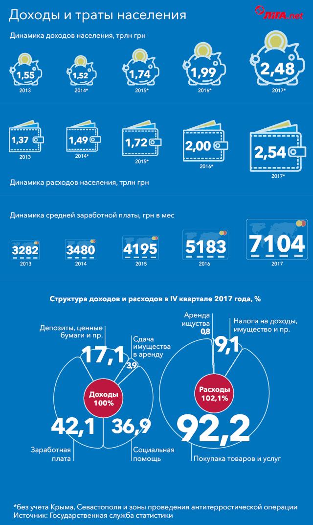 Украинцы тратят больше, чем получают. Откуда деньги